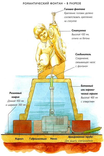 Монтаж декоративного фонтана