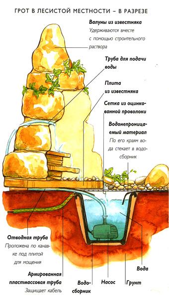 Грот фонтан